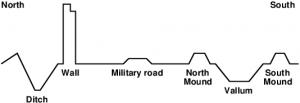 Hadrianswall-cross-section